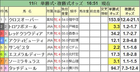 第18回TCK女王盃_オッズ.png