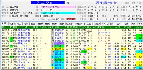 第25回 東京スプリント予想_アルゴリズム.png