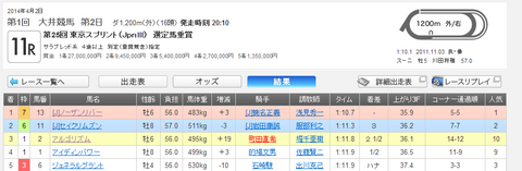 第25回 東京スプリント結果抜粋.png