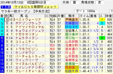 第27回マイルチャンピオンシップ南部杯_結果.png