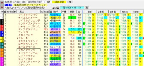 第46回読売マイラーズカップ_出馬表.png