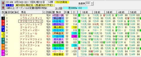 第50回札幌記念_出馬表.png