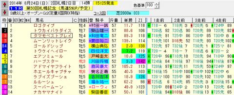 第50回札幌記念_出馬表2.png
