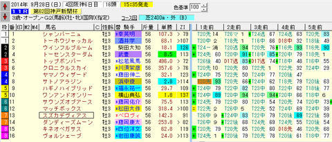 第62回神戸新聞杯_出馬表.png
